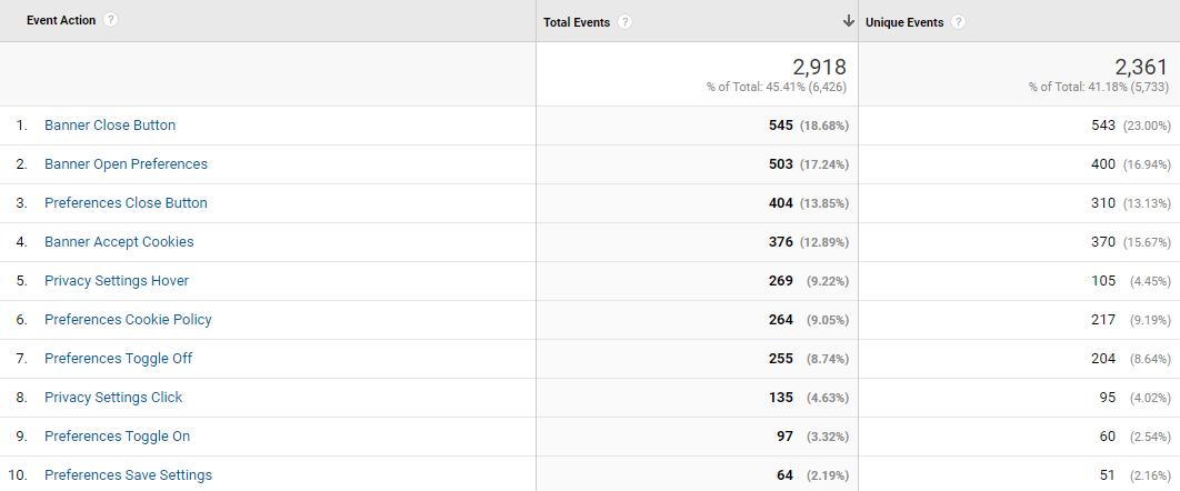 Google Analytics CookiePro