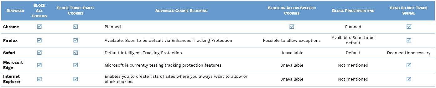 How to manage cookies by browsers
